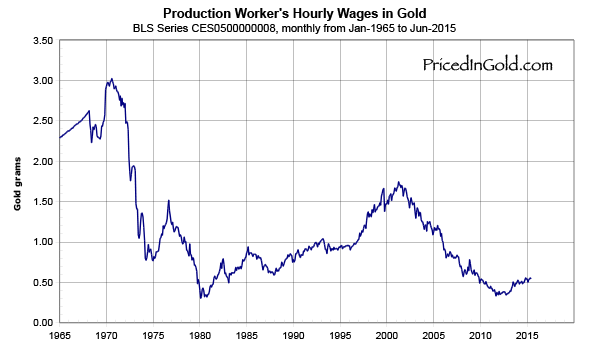 wages-1965