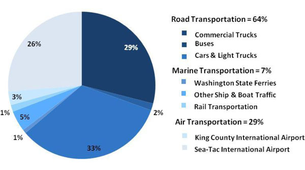 Seattle\u0027s Transportation Carbon Footprint Can Electric Cars Save Us