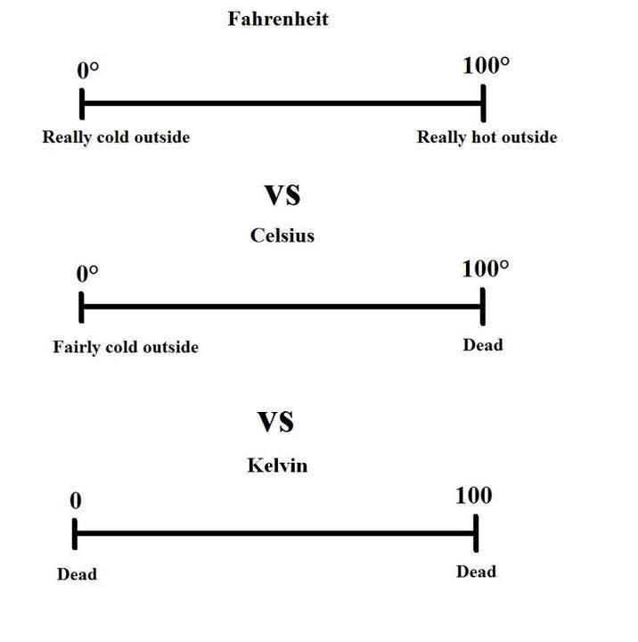A handy temperature conversion chart