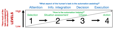 Degrees of automation (Adapted from Wickens et al., 2010)