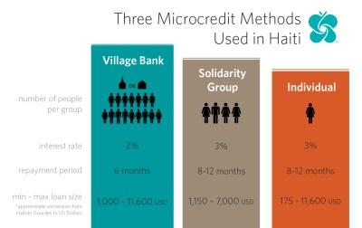 Micro Credit Definition
