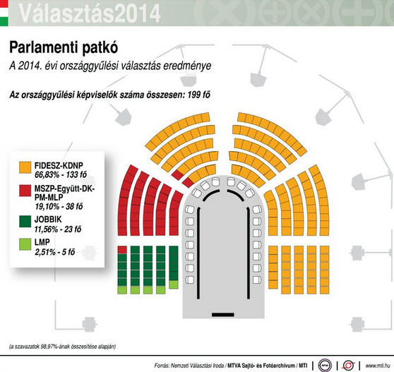 When Fidesz still had the the magic two-thirds majority