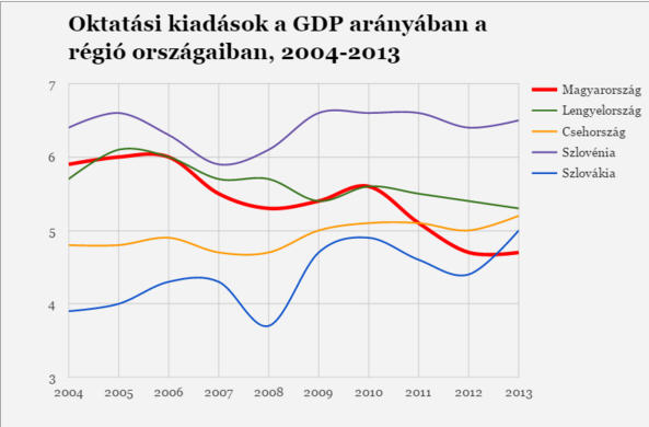 Government expenditures on the countries of the region as percentage of the GDP