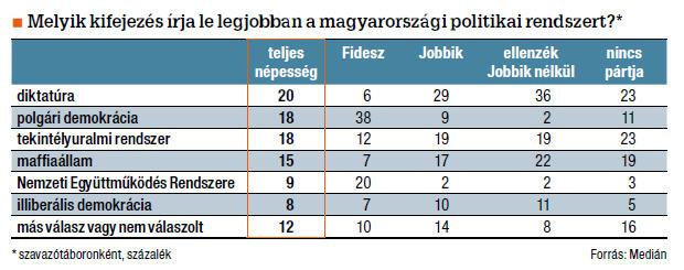 People's thoughts on the nature of Orbán's political system