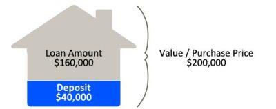 Loan To Value Ratio   Hunter Galloway