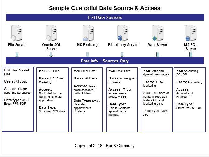 ESI Data Map \u2013 Hur  Company