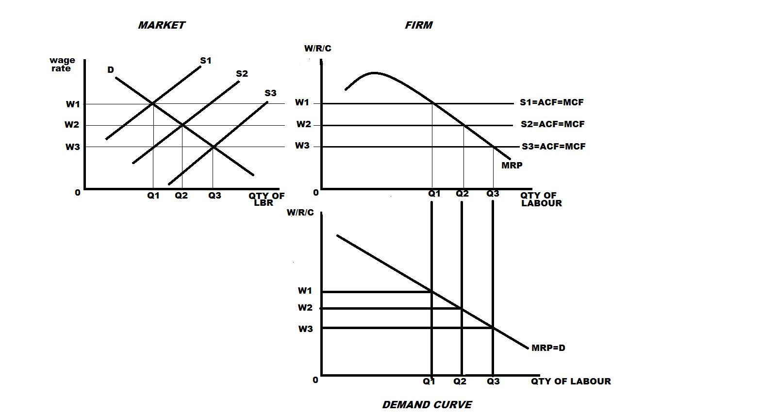 mrp theory diagram