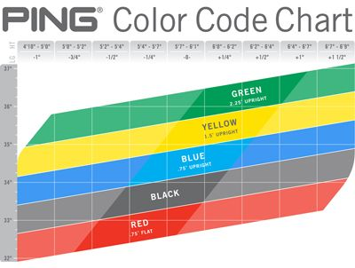 5 Tips to Understanding The Ping Color Chart Hustleboss