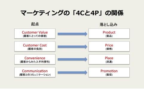 4Pと4Cの関係