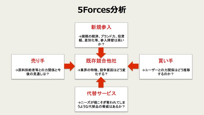 5Forces分析