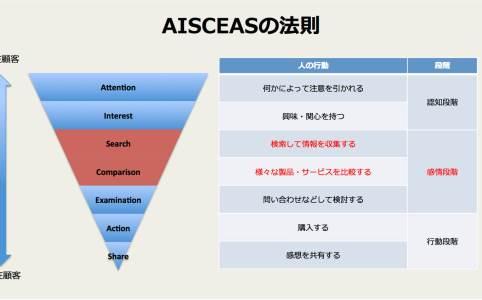 AISCEAS