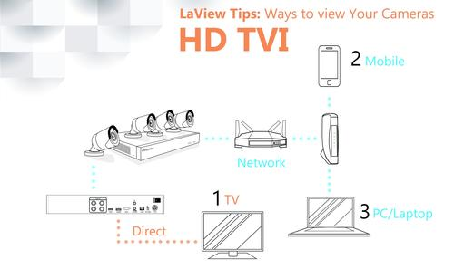 LaView™ 1080p Wired Security Camera at Menards®