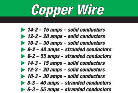 Electrical Wire  Cable at Menards®
