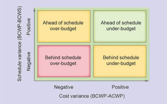 How to Calculate Schedule Variance in Project Management? Hygger Blog