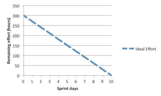Understanding Sprint Burndown Chart in Scrum Project Management