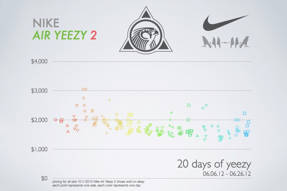 Image of 2012 Nike Air Yeezy 2 Price Infographic