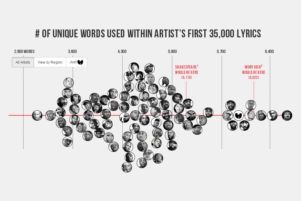 Image of The Largest Vocabulary in Hip-Hop: Who Does It Belong To?