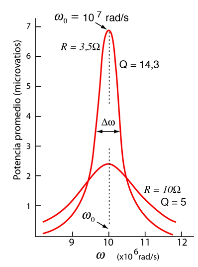 fig 1041 parallel lcr circuit response curve