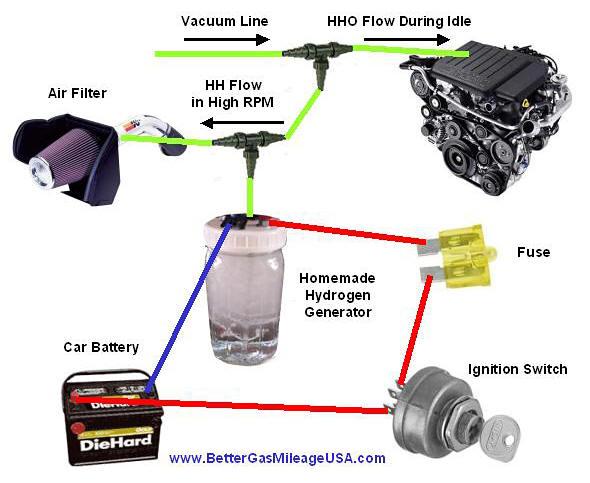 Water Powered Engine Diagram - Wwwcaseistore \u2022