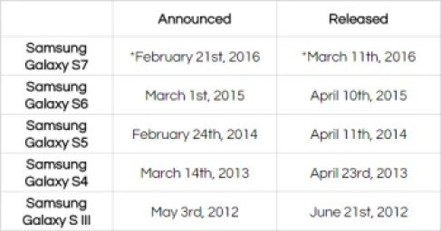 *expected dates based on rumors