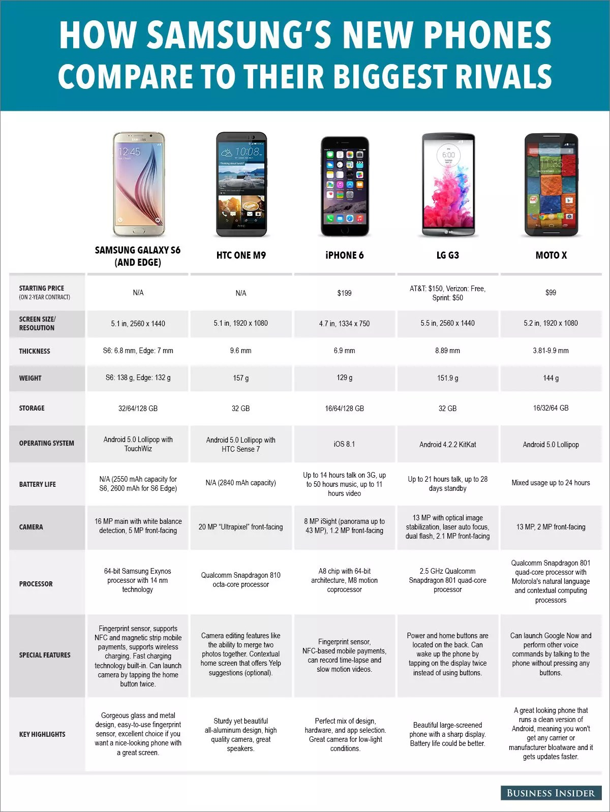 Iphone 6s Sans Abonnement Comparatif Prix Iphone