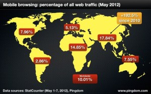 pingdom-mobile-web-share-worldwide