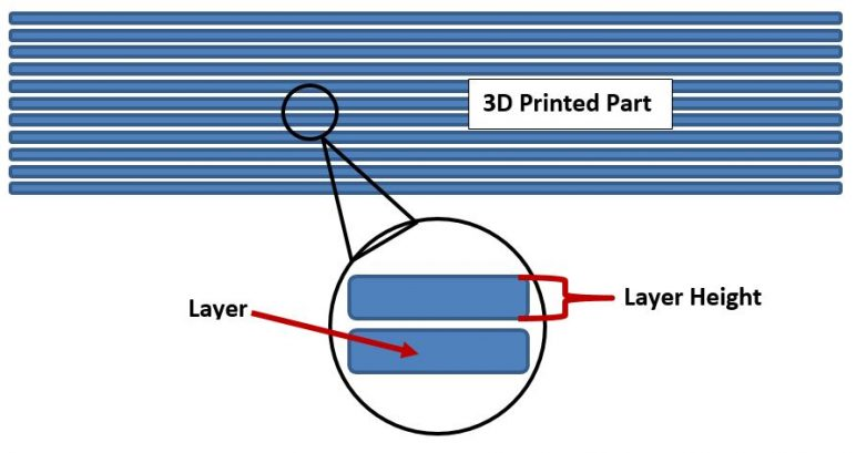 3D Printing Layer Height - How Much Does It Matter? All3DP