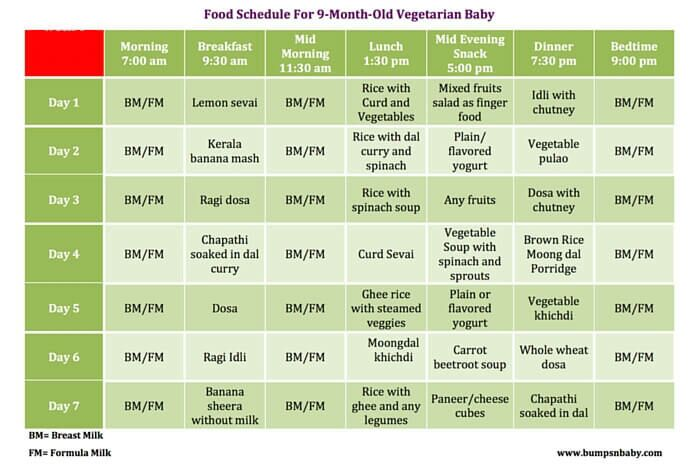 Food chart for 11th month baby