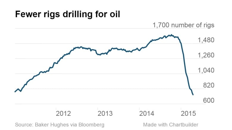 Baker Hughes count of US oil rigs in operation drops to 4 year low