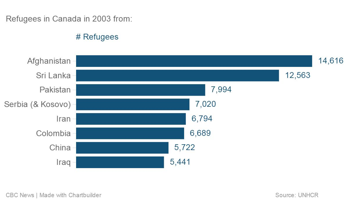Canada\u0027s refugees Where they come from by the numbers CBC News