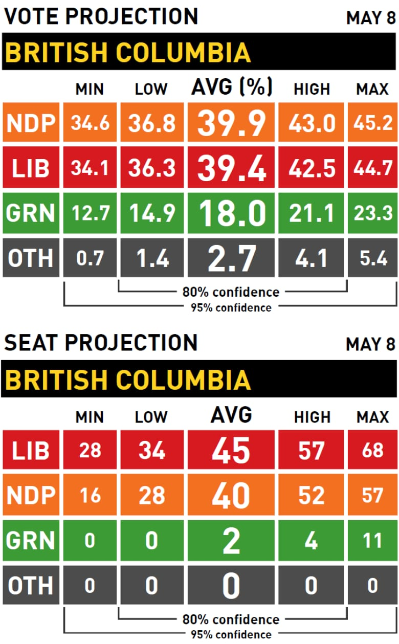 Election Poll Poll Tracker 2017 British Columbia Election Cbc News