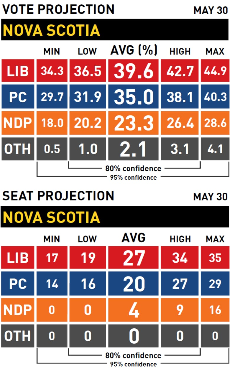 Election Poll Poll Tracker 2017 Nova Scotia Election Cbc News