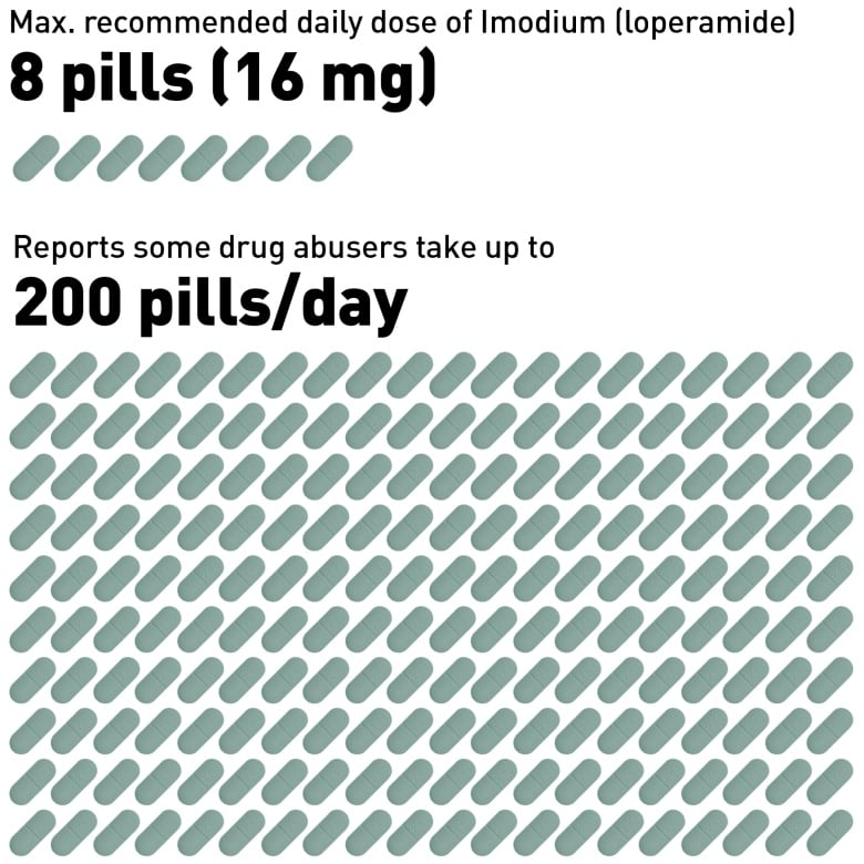 Poor man\u0027s methadone\u0027 Imodium is a potentially fatal high CBC News