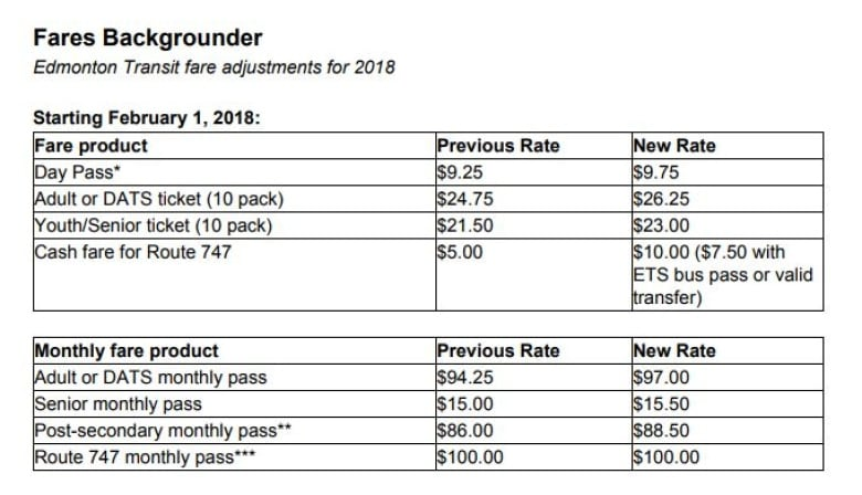 Edmonton Transit fares going up in February CBC News