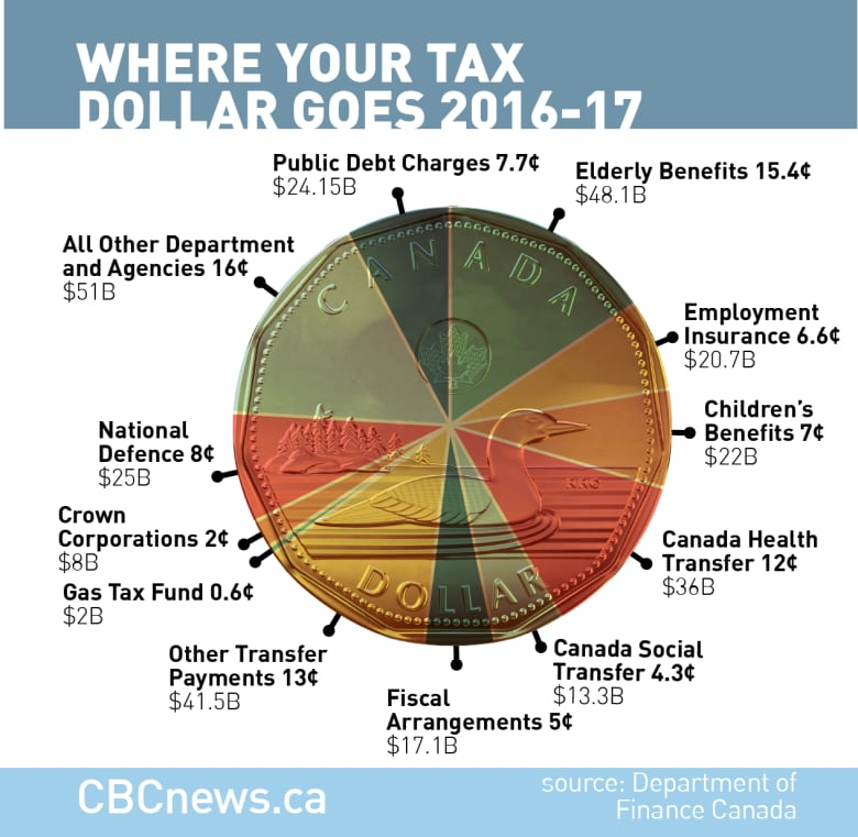 Where your tax dollar goes CBC News