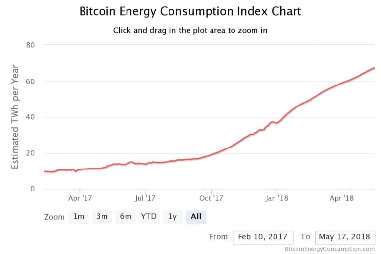 Bitcoin is an energy hog New numbers suggest how big a problem it