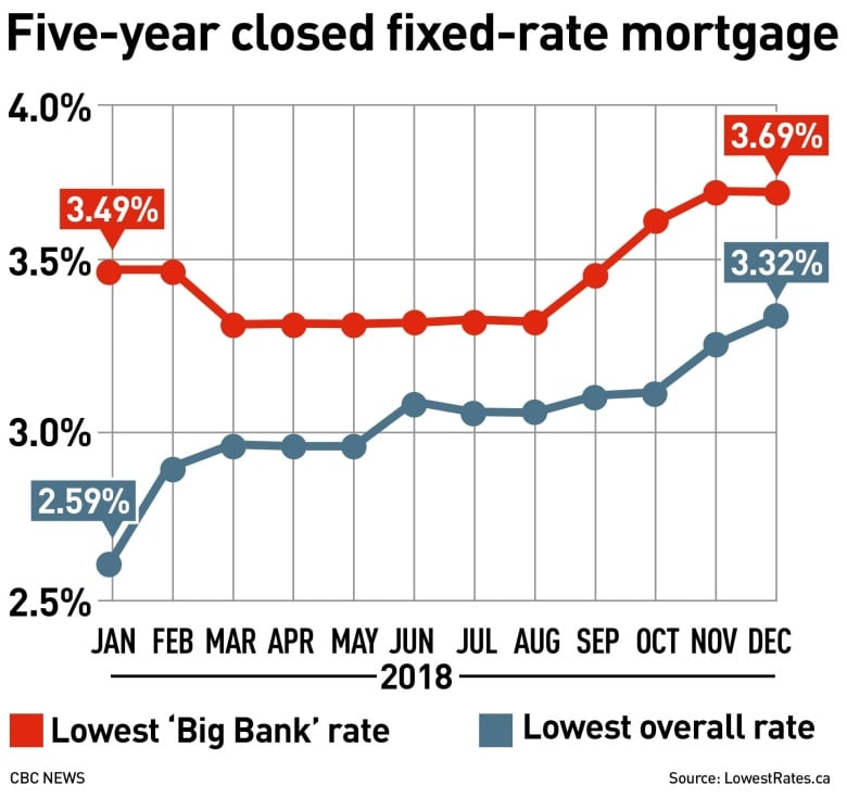 Mortgages from big banks consistently cost Canadians more, says rate