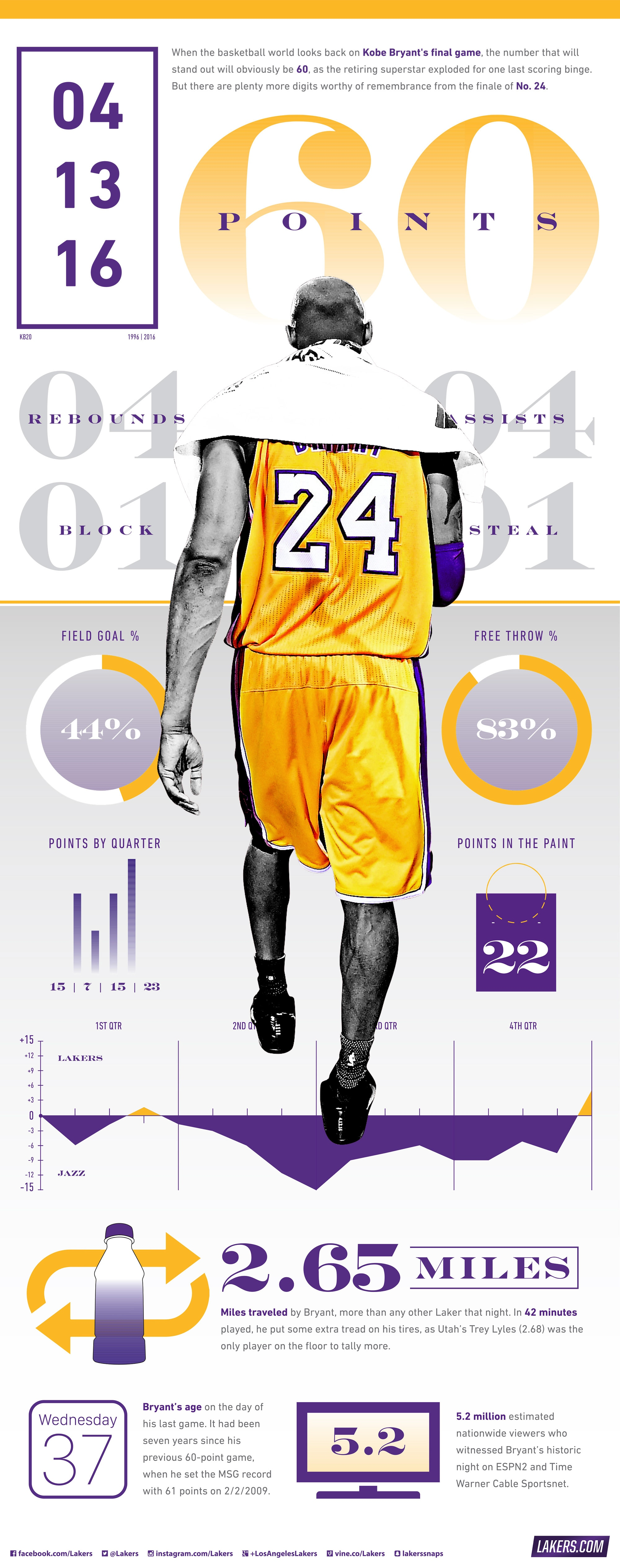 Iphone Six Fall Wallpaper Lakers Wallpapers And Infographics Los Angeles Lakers