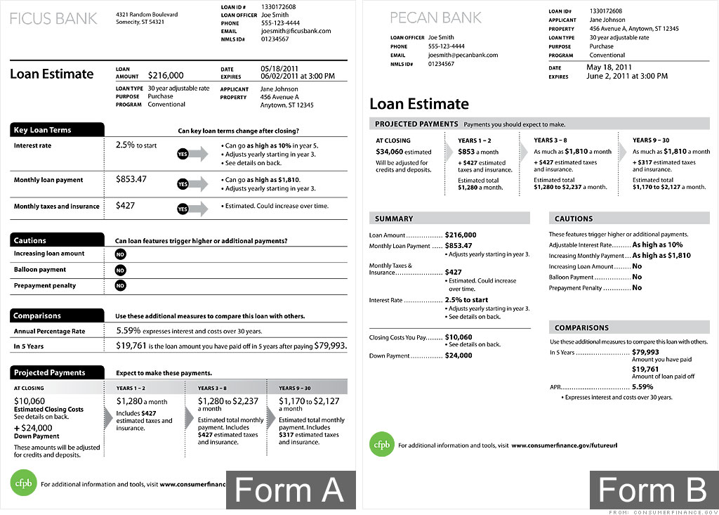 Consumer bureau introduces one-page mortgage disclosure form - May - consumer form