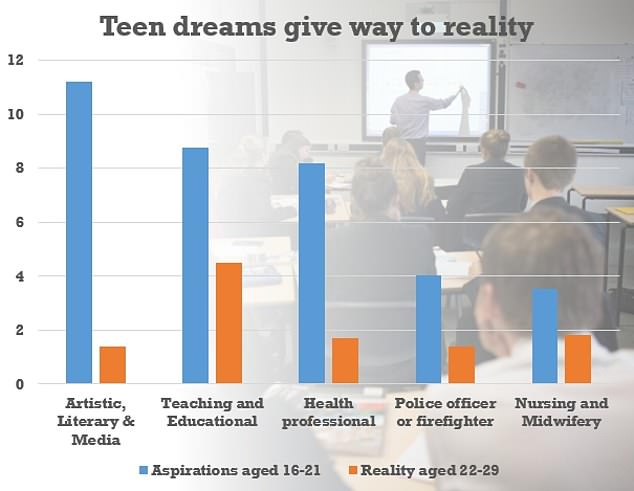 Study highlights gap between ambitions and reality for young people
