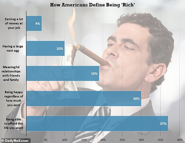 Nearly half Americans say being rich is being happy and good