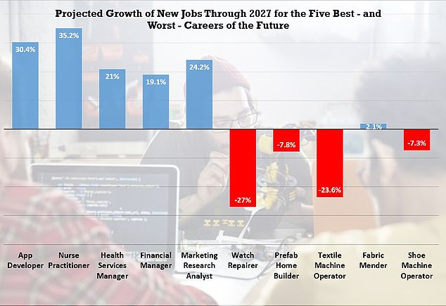 Top 10 best \u2013 and worst \u2013 jobs for future, tech and health care