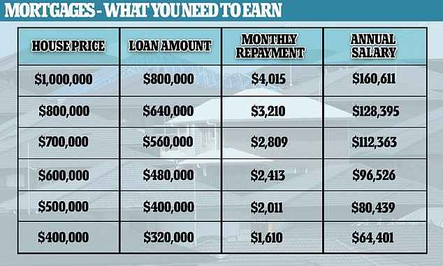The salary you need to earn to buy a home in your city Daily Mail