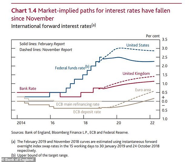 When will UK interest rates rise? This is Money