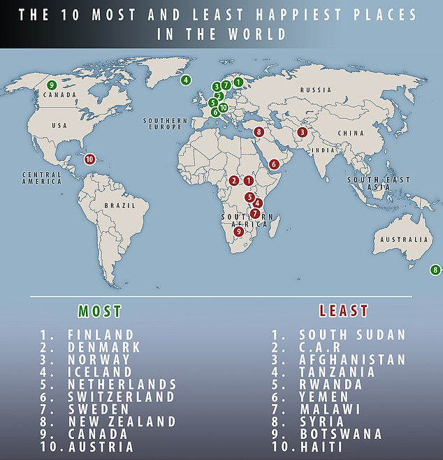 The world\u0027s happiest countries REVEALED Finland comes top while