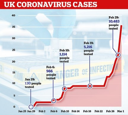 In little over a month more than 10,000 people have been tested for coronavirus in Britain, of which 36 came back positive