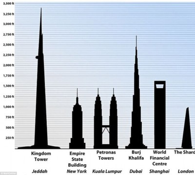 Timelapse reveals construction of 3,300ft Jeddah Tower | Daily Mail Online