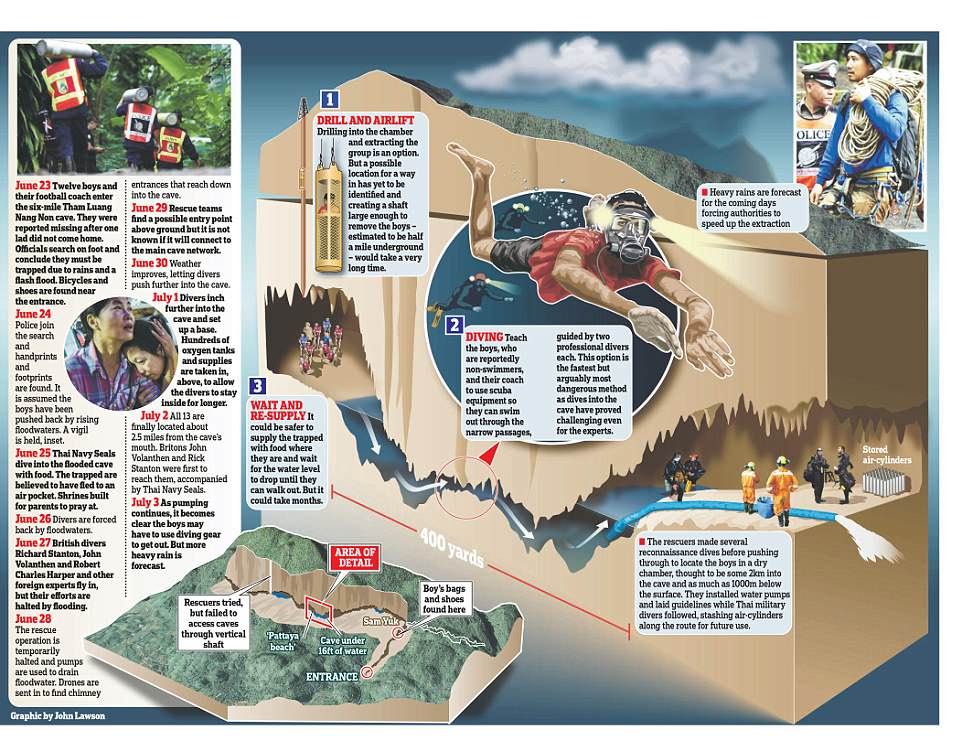 How the Thai boys will be rescued from the cave Daily Mail Online