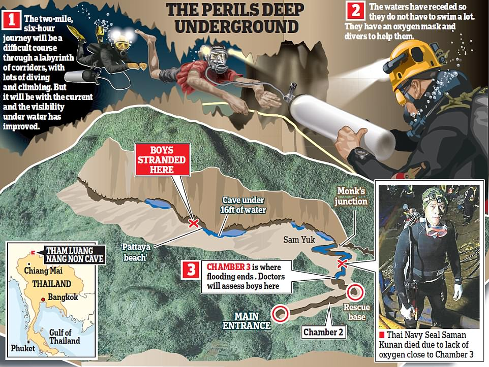 Dive team are all set for Thai cave rescue as rescuers Daily Mail