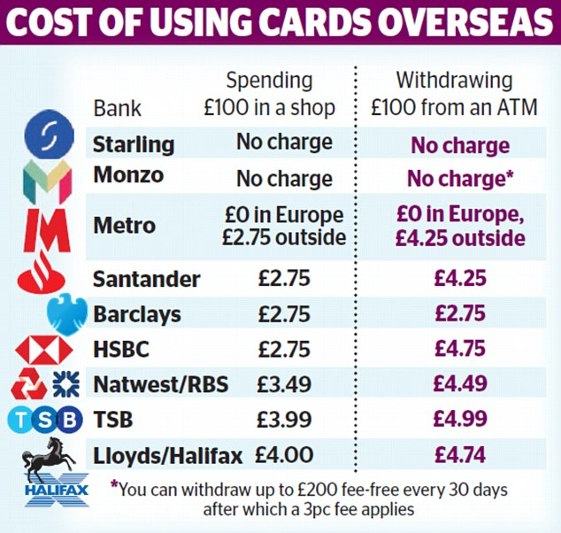 Would you switch banks for free spending abroad? This is Money